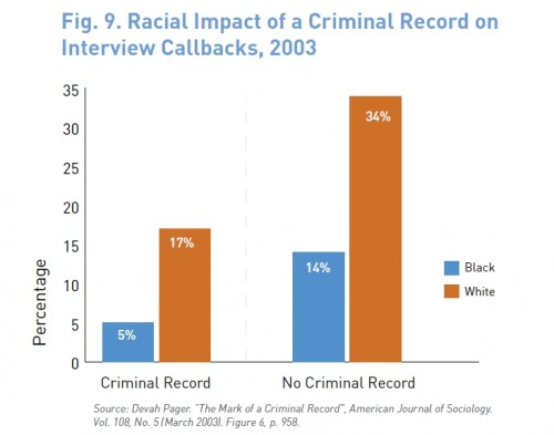 Race, Criminal Background, and Employment - Sociological Images