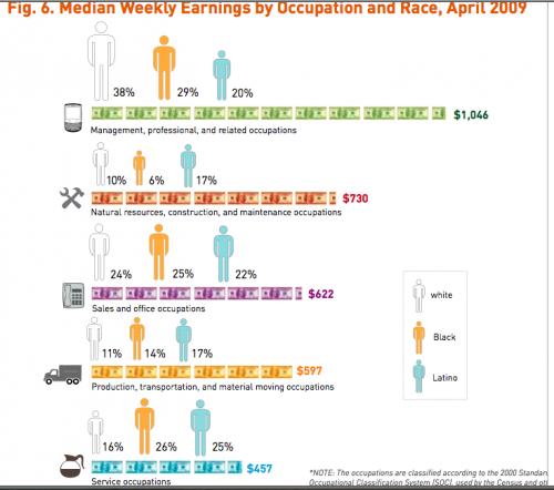 earnings race