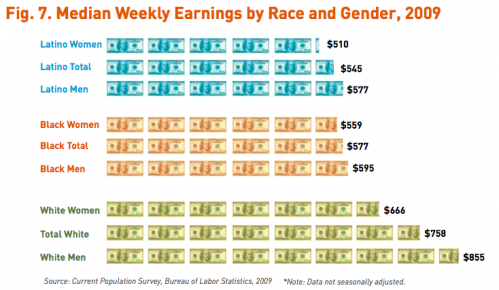 earnings race gender