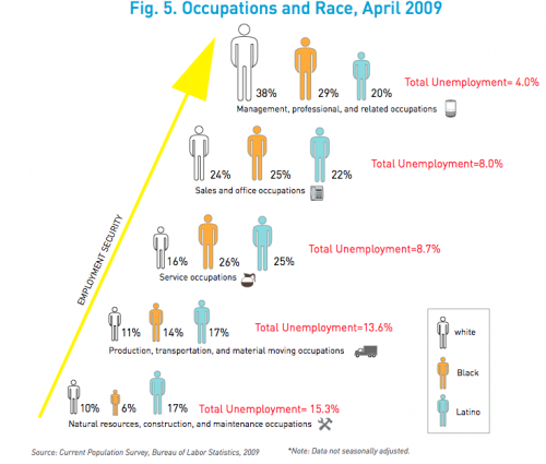 occupations race