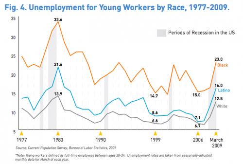 unemployment young race