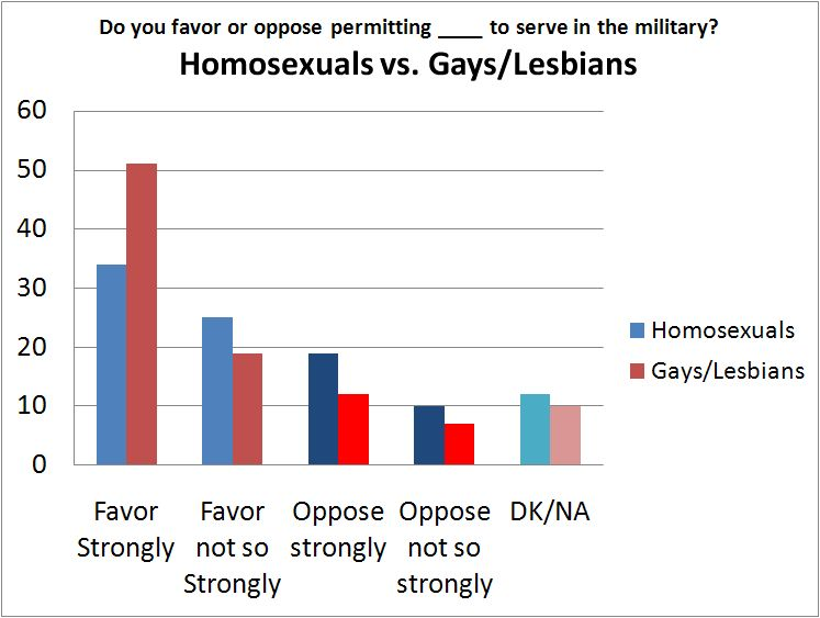 from Edward gay survey