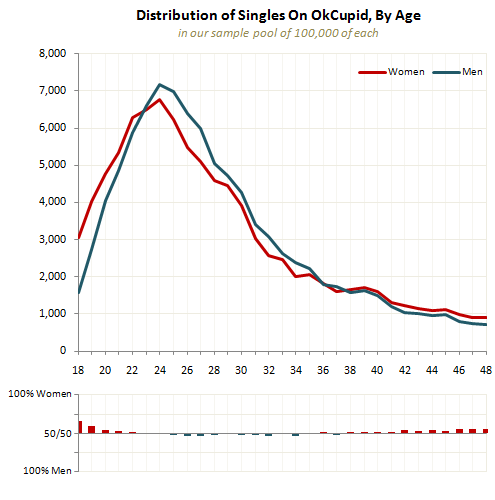OK Cupid Data on Sex, Desirability, and Age - Sociological