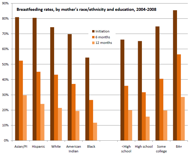 Benefits of breastfeeding thesis