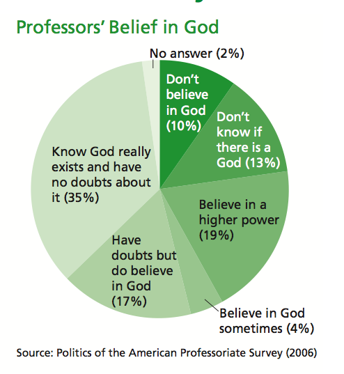 Should An Atheist Go To A Religious College...?