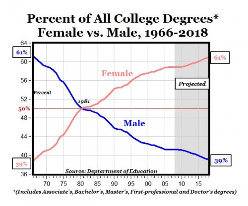 Current Department Of Education Estimates Have Women Earning Over 60 All College Degrees Within 8 Years