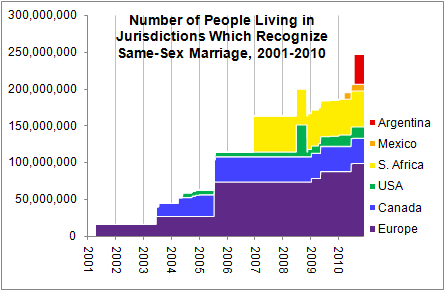 ... in 2008 is due to the California courts recognizing same-sex marriages, ...