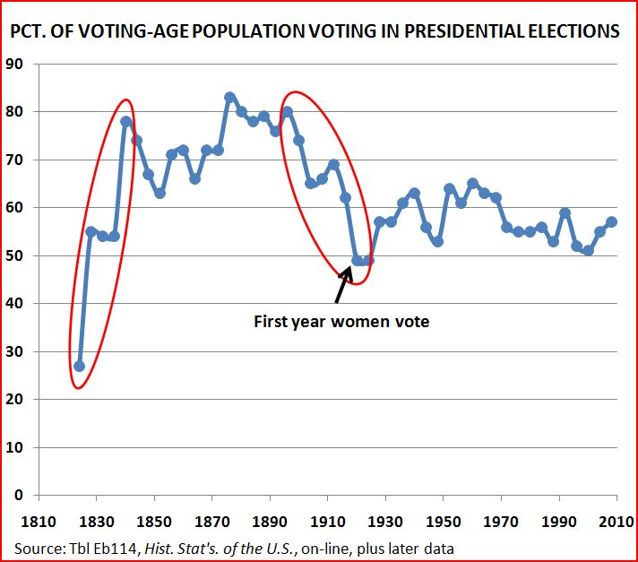 The Figure Shows Radical Shifts In Percent Of Voting Age Population That Turned Up At Polls Putting Recent Obama Bump Perspective