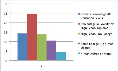 data representation graphs