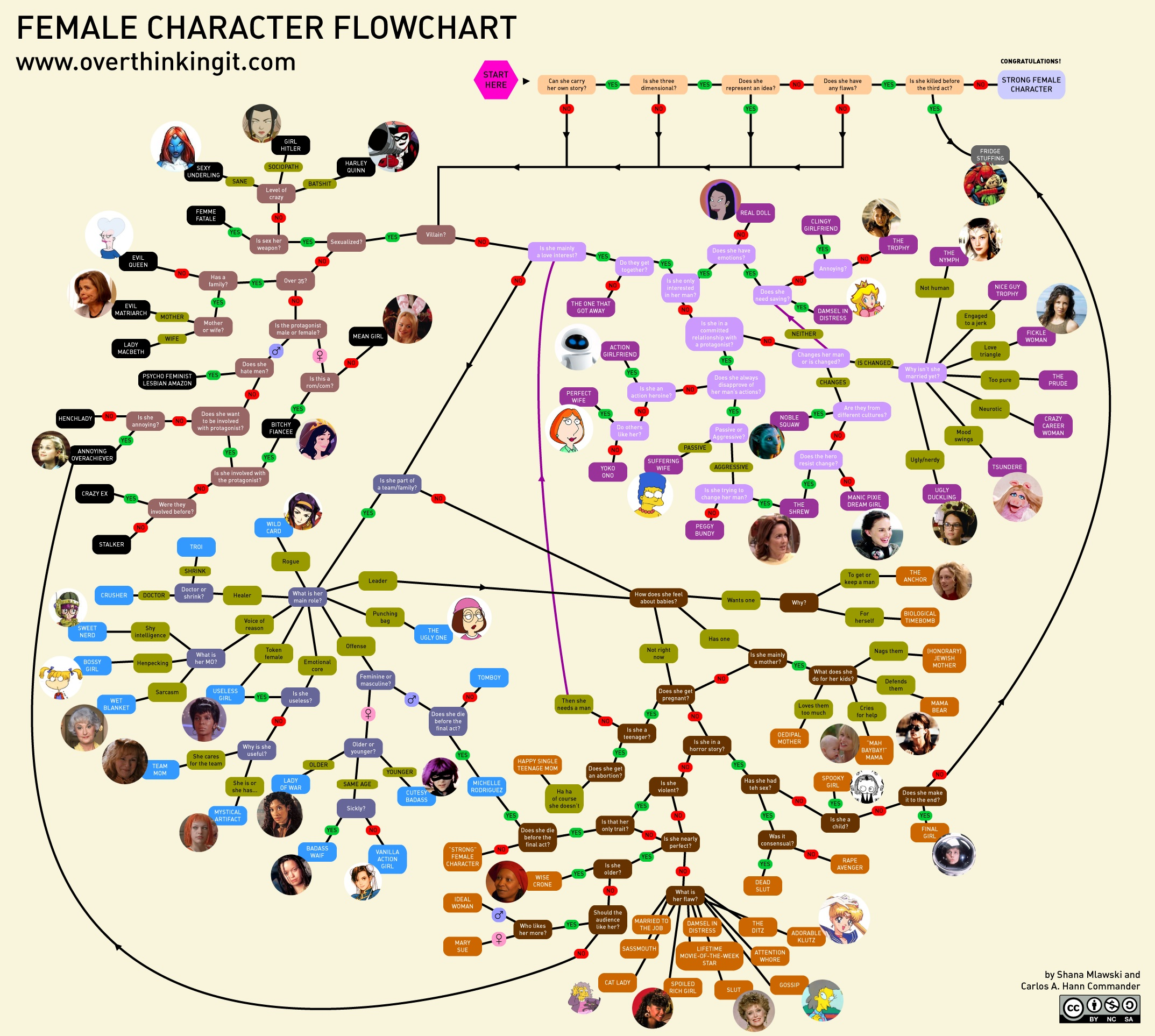 U201cFemale Character Flowchartu201d: A Guide For Hollywood