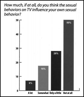 Percentage of sexual content on tv