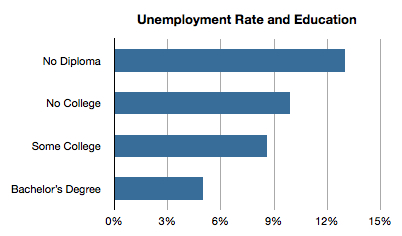 How high is graduate unemployment in South Africa? A much-needed update