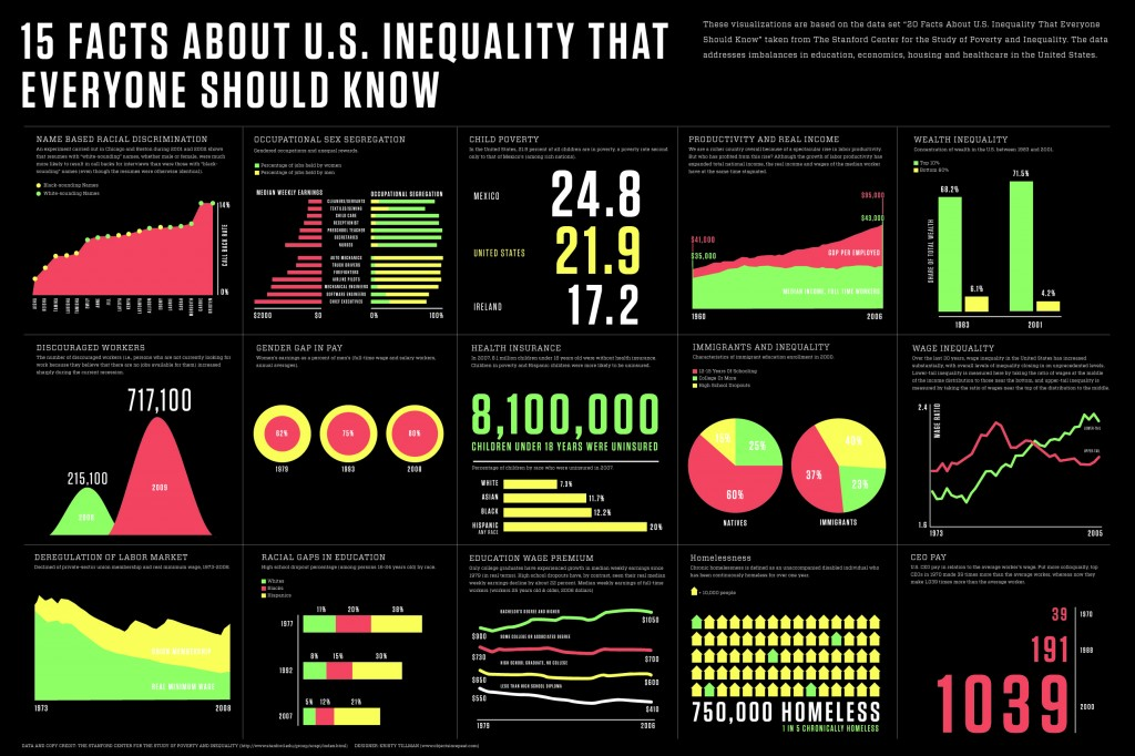 "a look at the issue of social inequity in schools Earlier this month, standard and poor's rating services, a credit rating firm that rarely weighs in on social issues, published a scathing report on income inequality and social mobility in the united states the firm warned that current levels of inequality were ""dampening"" growth, and."