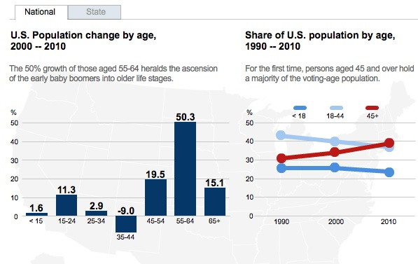 US Population Aging By State Sociological Images - Us aging population interactive map