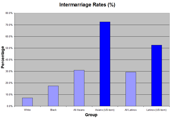 Usa interracial dating stats