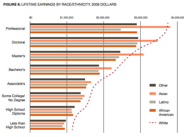 Lifetime Earnings Gaps By Sex And Race Ethnicity