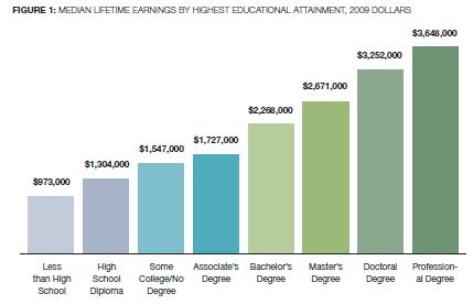 Racial Gaps In Education How Much Do >> Lifetime Earnings Gaps By Sex And Race Ethnicity Sociological Images