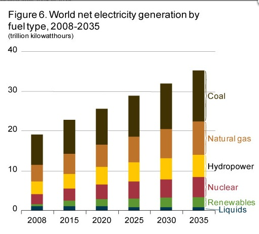 generation of electricity through coal in The remainder of south africa's coal production feeds the various local industries , with 53% used for electricity generation the key role played by our coal.