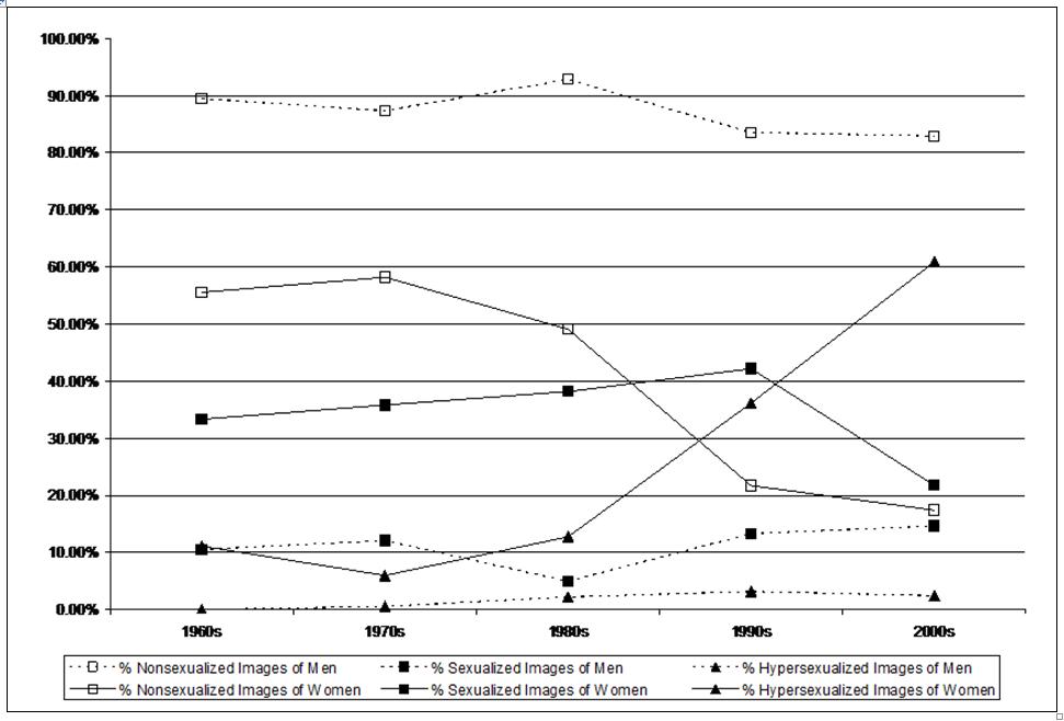 Sexualization in the media statistics in nigeria