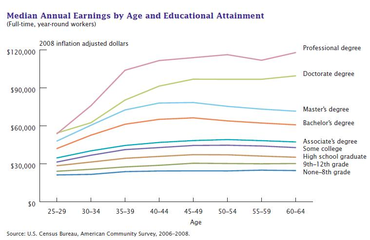 Education And Earnings Potential Sociological Images