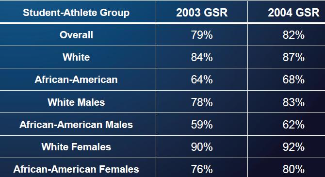 Wide Disparities In Graduation Rates >> College Athletics And Graduation Rates Sociological Images