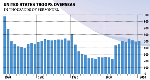 U.S. Troops Stationed Overseas - Sociological Images
