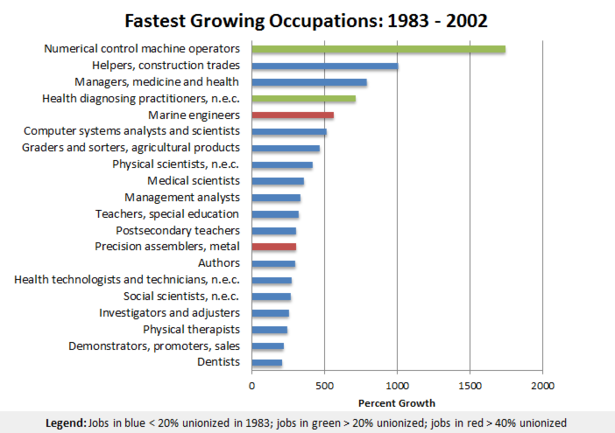 the fastest growing careers There are many sub-specialities in psychology, but one area of psychology is  predicted to be both the fastest growing profession in the us over the next  several.