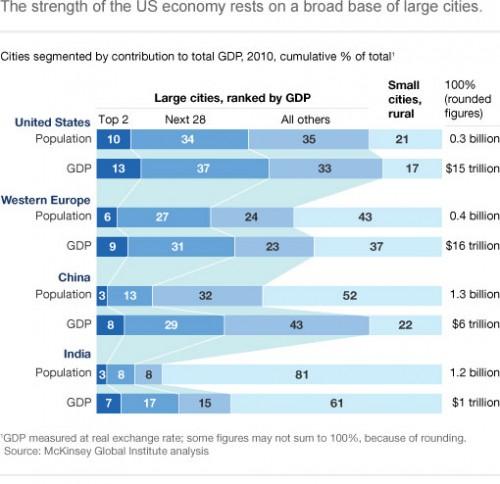 The Economic Importance Of U.S. Cities