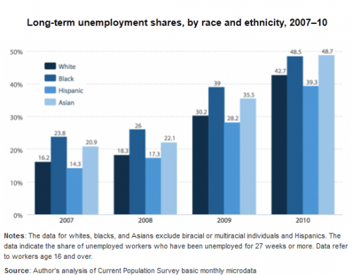 term papers on unemployment
