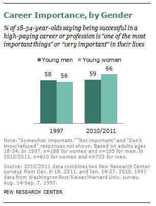 Both Sexes Increasingly Value Both Career And Family Sociological