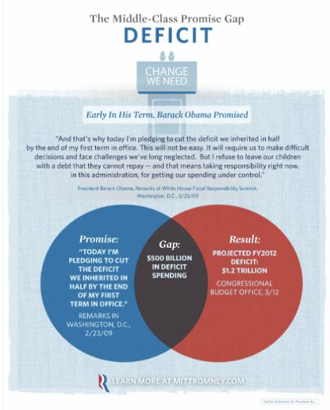 How Not To Venn Diagram Sociological Images