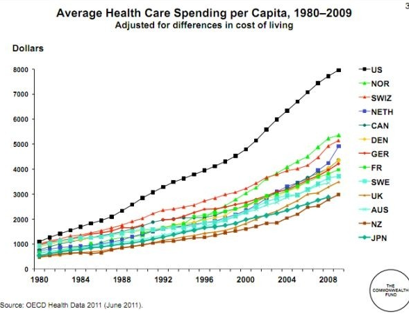 health care spending 2 essay Health care spending essay health care spending paper hcs/440 m willis may 31, 2013 health care spending has been a debatable topic for decades, spurring a number of opinionated discussions amongst the public and the government.
