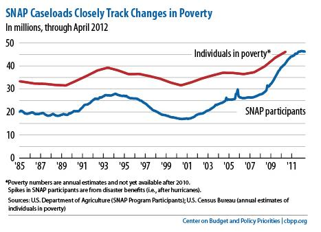 Food Stamps Public Policy And The Working Poor