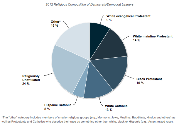 Religion And Race Among Democrats And Republicans Sociological Images