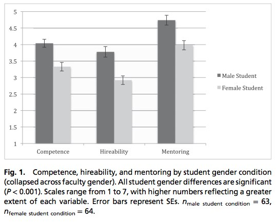 the prevalence of gender biases in the scientific world Bias in conducting research: guidelines for young researchers regarding gender differences every scientific discipline is determined by the object of measurement and the selection of appropriate methods of data gender bias occurs because researchers' stereotypes and prejudices about.