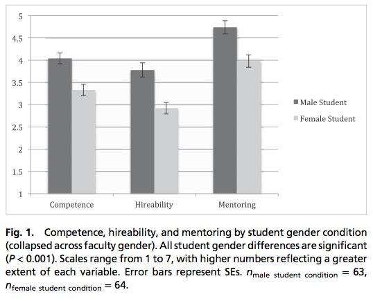 Essay On Gender Discrimination