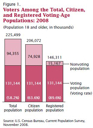 Overview Of US Voter Turnout