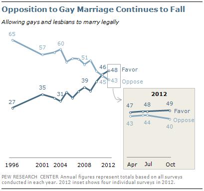 Homosexual marriage statistics ukraine