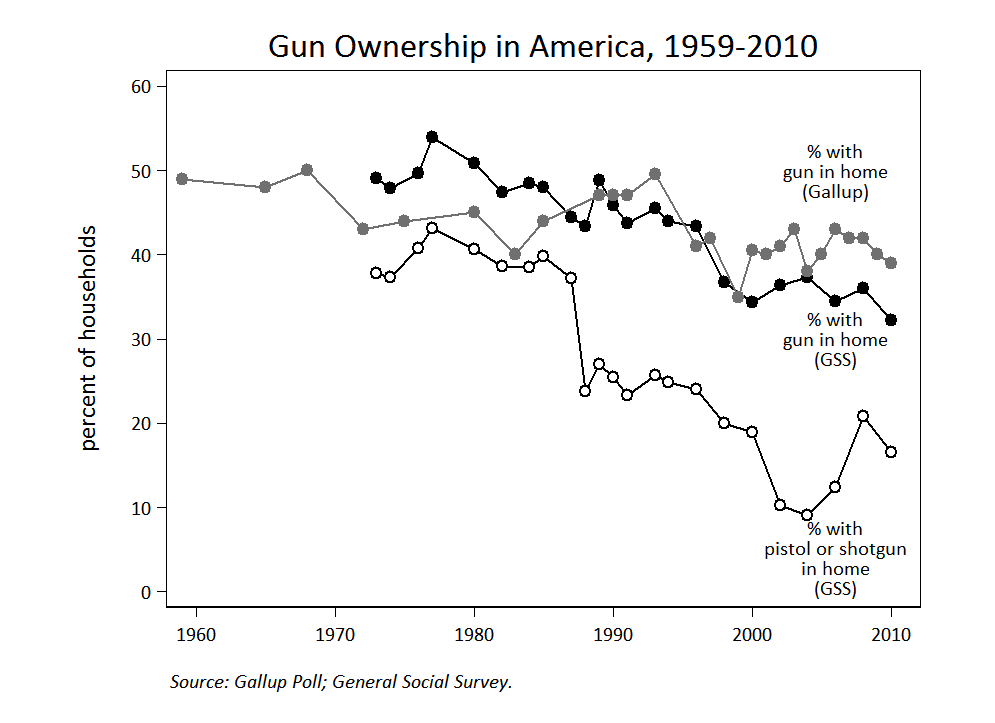 Worksheet. Public Opinion on Gun Control  Sociological Images