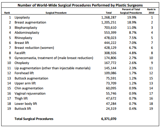 International Data On Cosmetic Surgery Sociological Images - Us map showing cosmetic surgeries