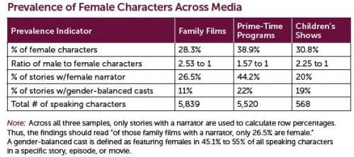 gender characters