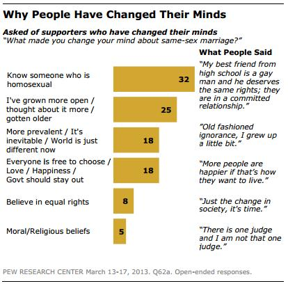 A chart showing that most people changed their minds on same sex marriage after getting to know an LGBT person