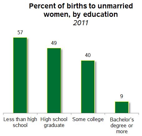percentage of single parents in america 2011 Dc had the highest rate of out-of-wedlock births in 2011, utah the lowest  the increased share of unmarried recent mothers is one measure.