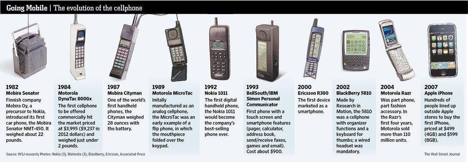 Mobile phone history essay