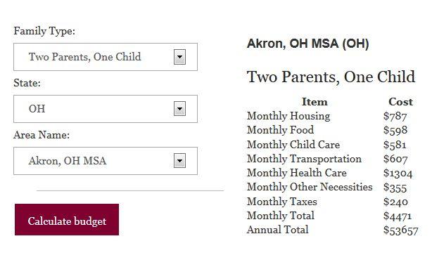 Budget Akron