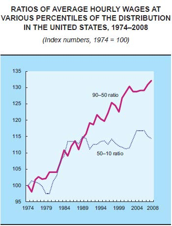 Wage-ratios