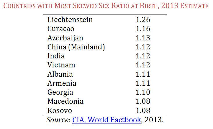 Countries that have the most sex