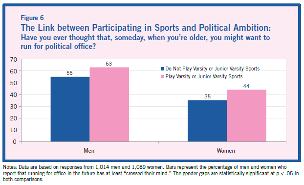 underrepresentation of women in canadian politics Equal voice and abacus data release canadian opinions about women in politics majority of canadians believe there are 'too many' or 'the right number' of women in politics would not recommend a female they know run for public office.