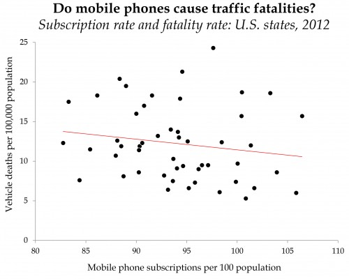 cellphones traffic deaths with NEJM.xlsx