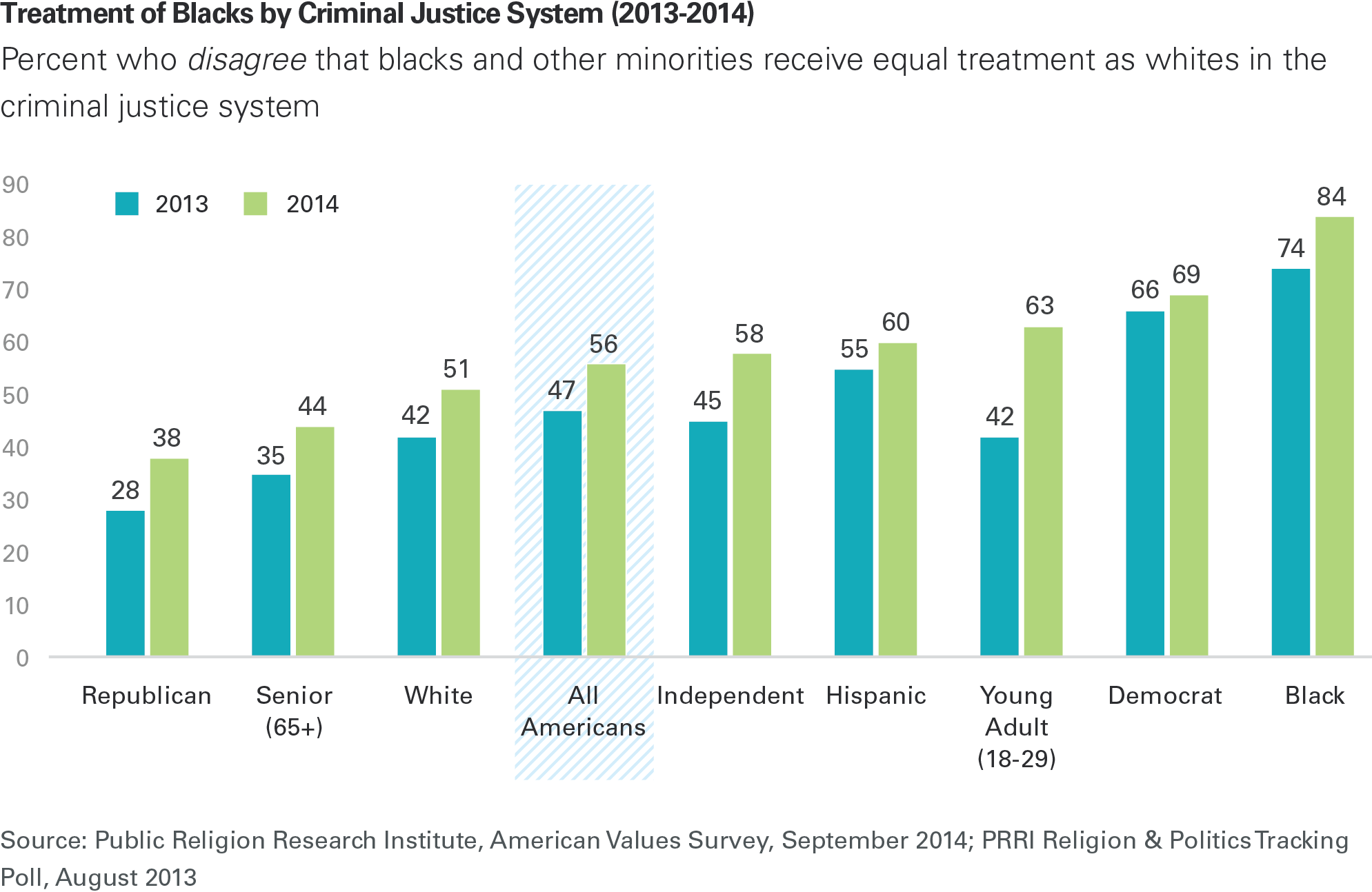 The racial bias of the american justice system